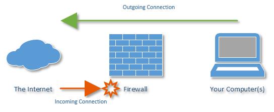 Antivirüs programları yanı sıra firewall da kullanabilirsiniz
