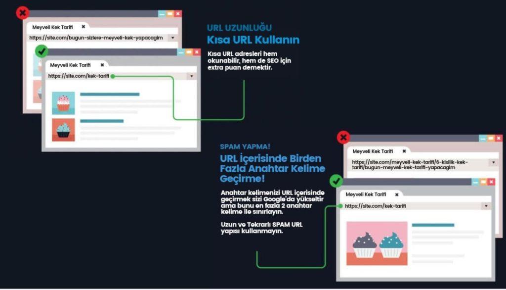 Site İçi SEO: SEO Dostu URL Kullanımı