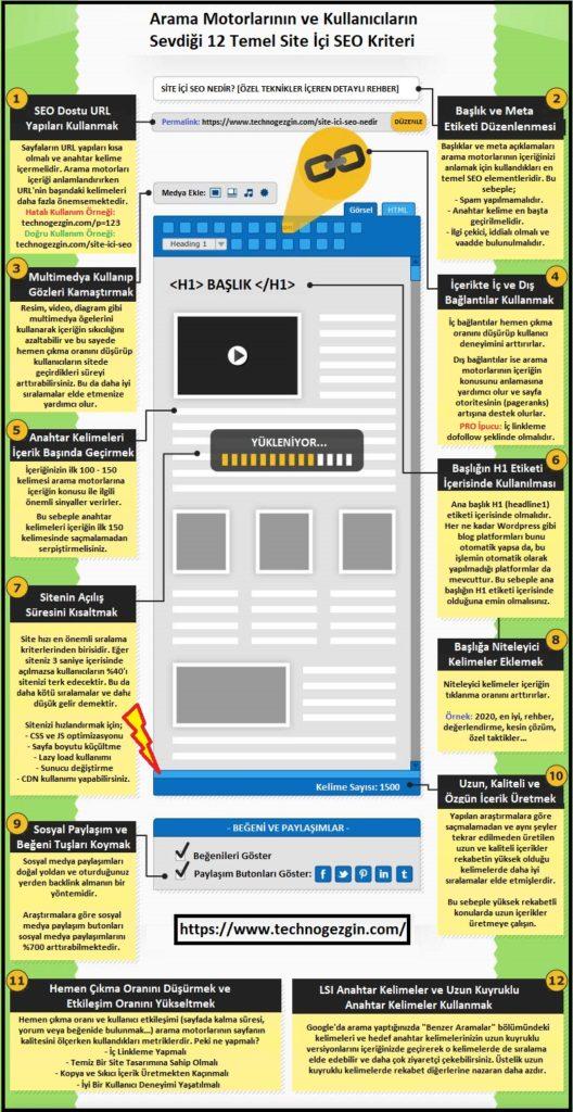 Site İçi SEO (On Page SEO) Nasıl Yapılır [Özet]