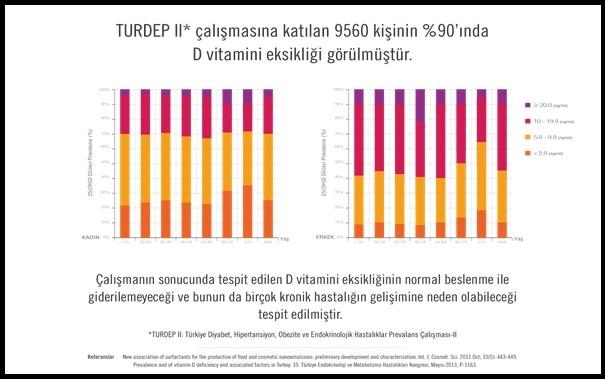 Türkiye'de Her 10 Kişinin 9'unda D Vitamini Eksikliği Görülmektedir