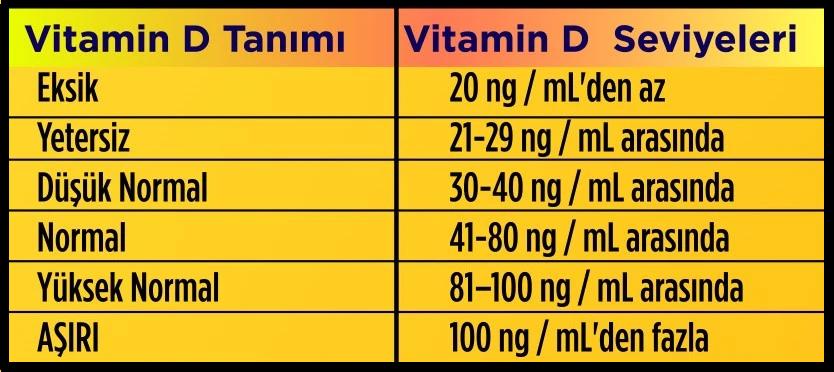 Vücutta Bulunması Gereken D Vitamini Seviyeleri